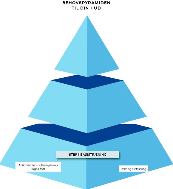 Hudpyramide1